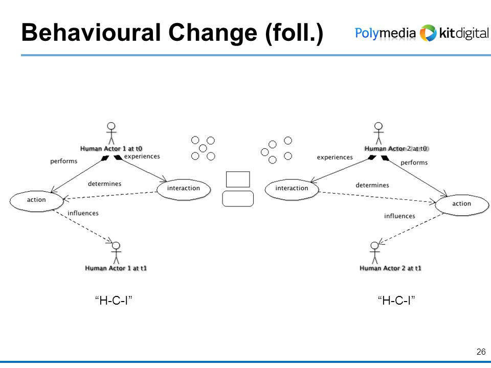 Behavioural Change (foll.) 26 H-C-I