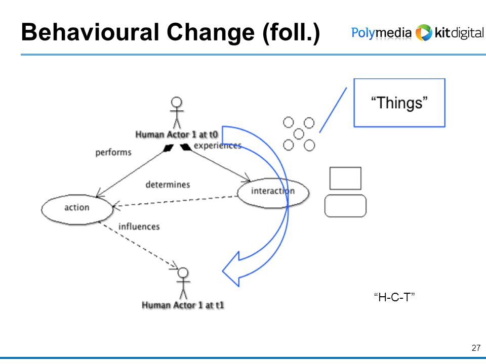 Behavioural Change (foll.) 27 H-C-T