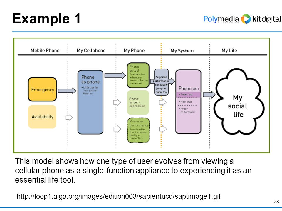 Example 1 28 http://loop1.aiga.org/images/edition003/sapientucd/saptimage1.gif This model shows how one type of user evolves from viewing a cellular p