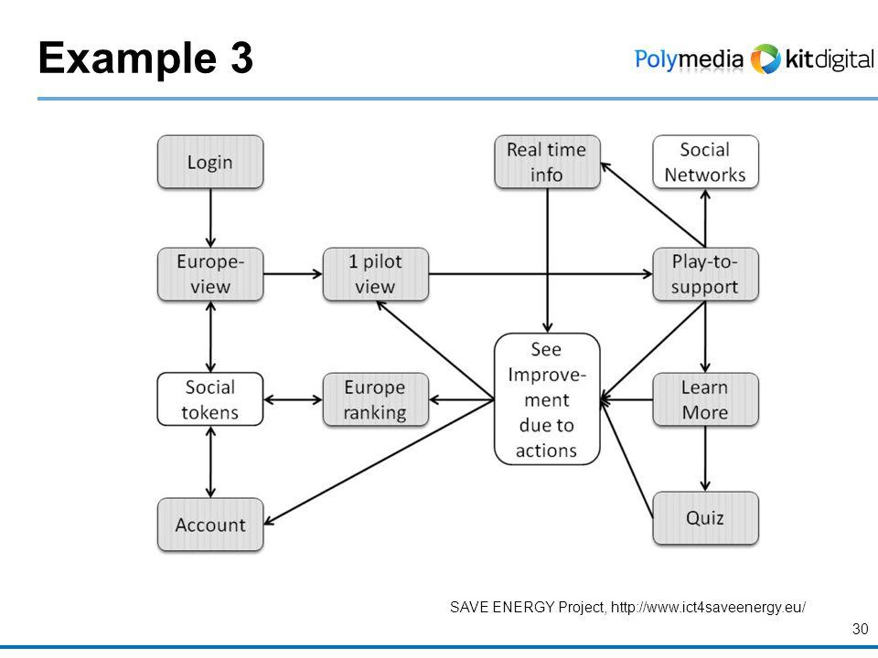 Example 3 30 SAVE ENERGY Project, http://www.ict4saveenergy.eu/
