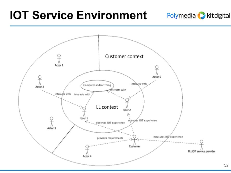 IOT Service Environment 32