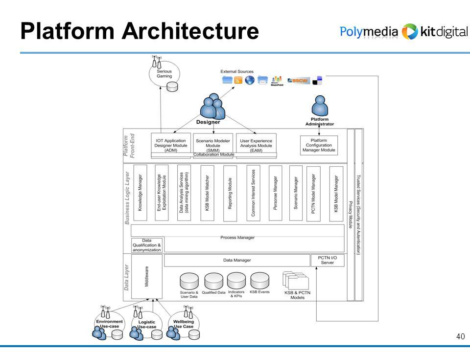 40 Platform Architecture