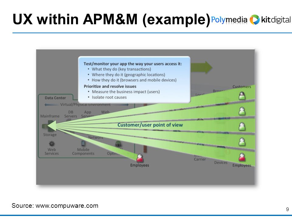 9 UX within APM&M (example) Source: www.compuware.com