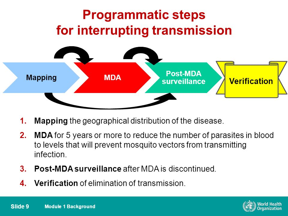 Module 1 Background Programmatic steps for interrupting transmission Slide 9 1.Mapping the geographical distribution of the disease. 2.MDA for 5 years
