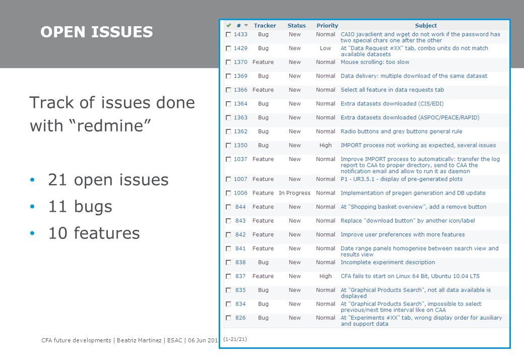 "OPEN ISSUES Track of issues done with ""redmine"" 21 open issues 11 bugs 10 features CFA future developments 