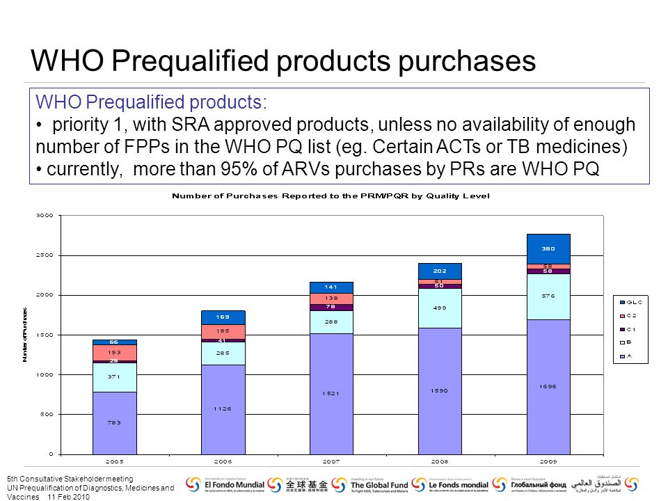 5th Consultative Stakeholder meeting UN Prequalification of Diagnostics, Medicines and Vaccines 11 Feb 2010 WHO Prequalified products purchases WHO Prequalified products: priority 1, with SRA approved products, unless no availability of enough number of FPPs in the WHO PQ list (eg.