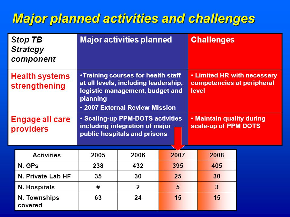Major planned activities and challenges Stop TB Strategy component Major activities plannedChallenges Health systems strengthening Training courses for health staff at all levels, including leadership, logistic management, budget and planning 2007 External Review Mission Limited HR with necessary competencies at peripheral level Engage all care providers Scaling-up PPM-DOTS activities including integration of major public hospitals and prisons Maintain quality during scale-up of PPM DOTS Activities N.
