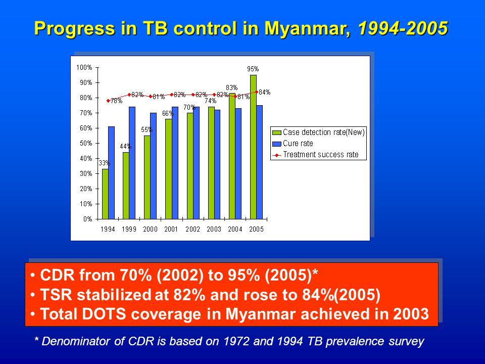 Progress in TB control in Myanmar, CDR from 70% (2002) to 95% (2005)* TSR stabilized at 82% and rose to 84%(2005) Total DOTS coverage in Myanmar achieved in 2003 CDR from 70% (2002) to 95% (2005)* TSR stabilized at 82% and rose to 84%(2005) Total DOTS coverage in Myanmar achieved in 2003 * Denominator of CDR is based on 1972 and 1994 TB prevalence survey