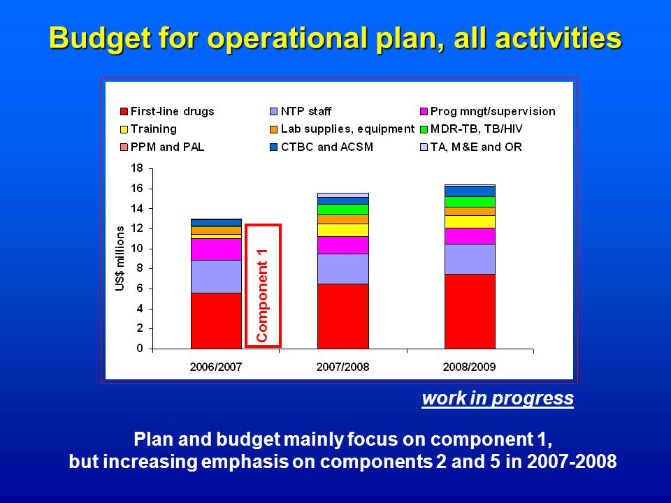Budget for operational plan, all activities Plan and budget mainly focus on component 1, but increasing emphasis on components 2 and 5 in Component 1 work in progress