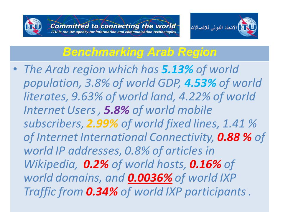 The Arab region which has 5.13% of world population, 3.8% of world GDP, 4.53% of world literates, 9.63% of world land, 4.22% of world Internet Users, 5.8% of world mobile subscribers, 2.99% of world fixed lines, 1.41 % of Internet International Connectivity, 0.88 % of world IP addresses, 0.8% of articles in Wikipedia, 0.2% of world hosts, 0.16% of world domains, and 0.0036% of world IXP Traffic from 0.34% of world IXP participants.