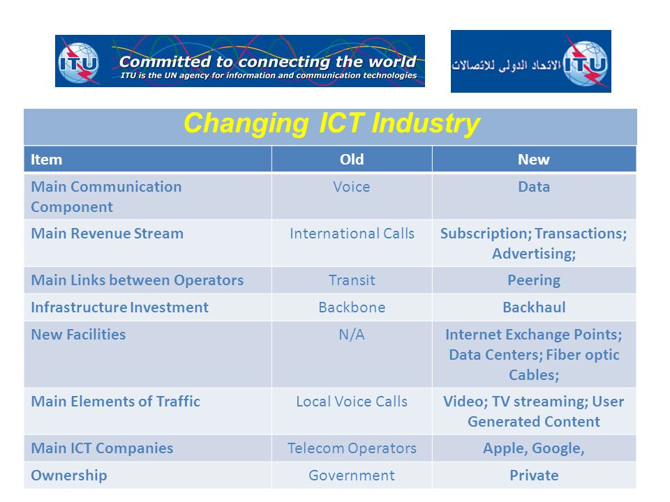 ItemOldNew Main Communication Component VoiceData Main Revenue StreamInternational CallsSubscription; Transactions; Advertising; Main Links between OperatorsTransitPeering Infrastructure InvestmentBackboneBackhaul New FacilitiesN/AInternet Exchange Points; Data Centers; Fiber optic Cables; Main Elements of TrafficLocal Voice CallsVideo; TV streaming; User Generated Content Main ICT CompaniesTelecom OperatorsApple, Google, OwnershipGovernmentPrivate Changing ICT Industry