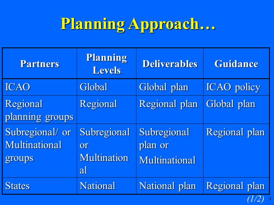 25 Approach to implementation…  The approach to implementation is on the basis of:  progress already achieved  experience gained by PIRGs and States in the previous cycle of air navigation systems implementation process  existing capabilities of the air navigation systems 1/2