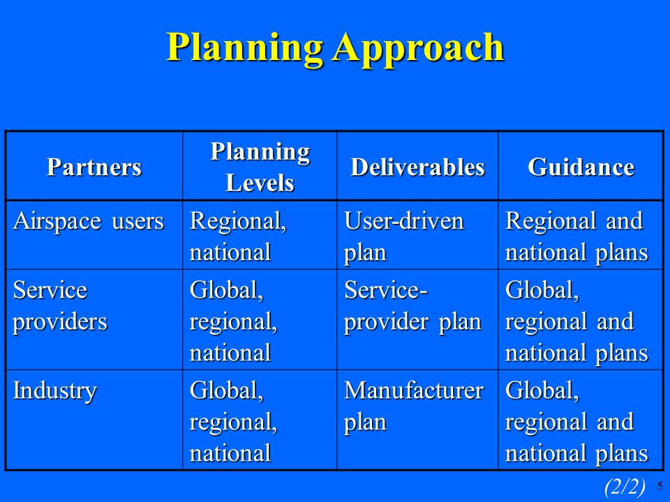 5 Partners Planning Levels DeliverablesGuidance Airspace users Regional, national User-driven plan Regional and national plans Service providers Global, regional, national Service- provider plan Global, regional and national plans Industry Global, regional, national Manufacturer plan Global, regional and national plans (2/2) Planning Approach