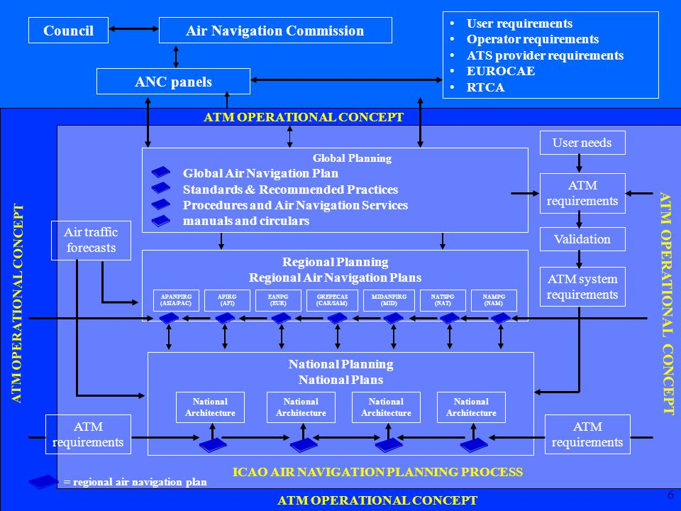 7 STATES Operational Concept and General Planning Principles Interactive Planning Tool National Plans GLOBALANP Basic Operational Requirements and Planning Criteria Facilities and Services Implementation Document REGIONALANP Action Contribution line Harmonization PIRGS ROs ROs ICAO HQ Global Plan, Regional Plans and National plans