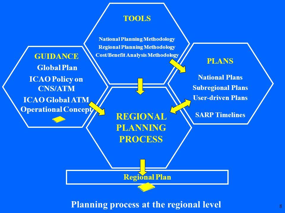 9 GLOBAL GUIDANCE Global Plan, SARPS, PANS, Guidance Material Air Traffic Forecasts Regional Requirements NATIONAL PLANS REGIONAL PLANNING GROUPS Develop and Maintain Regional ANPs Interregional coordination HARMONIZATIONHARMONIZATION GLOBALGLOBAL COUNCILANC ALLPIRG Review and Harmonize Regional ANPs APANPIRG(ASIA/PAC)APIRG(AFI)GREPECAS(CAR/SAM)MIDANPIRG(MID)NATSPG(NAT)NAMPG(NAM)EANPG(EUR)
