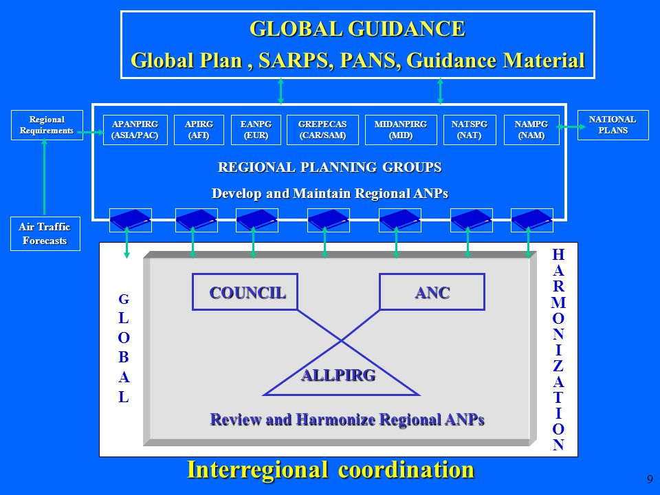 20  Envelops multiple States and/or regions  Involves consideration of air navigation infrastructure, traffic density and airspace users' needs  Necessarily adjoining or cross-border for it to be a part of the traffic flow  Has interoperable CNS systems (2/5) Major traffic flow approach...