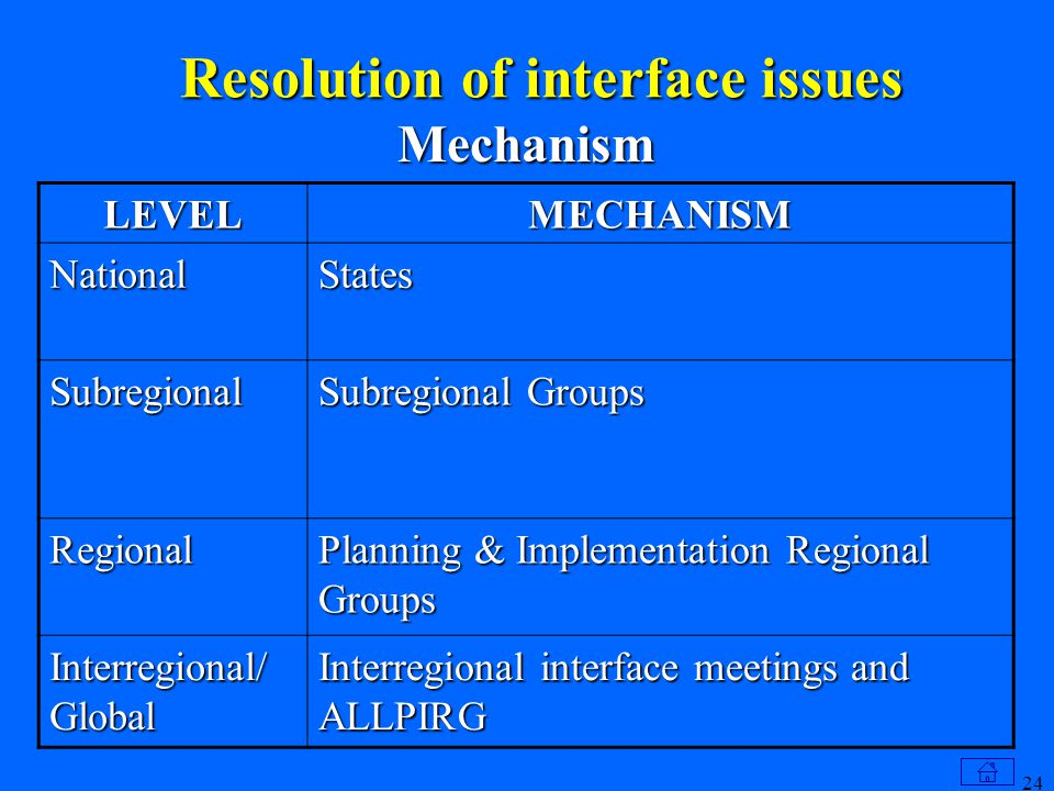 24 Resolution of interface issues Mechanism LEVELMECHANISM NationalStates Subregional Subregional Groups Regional Planning & Implementation Regional Groups Interregional/ Global Interregional interface meetings and ALLPIRG
