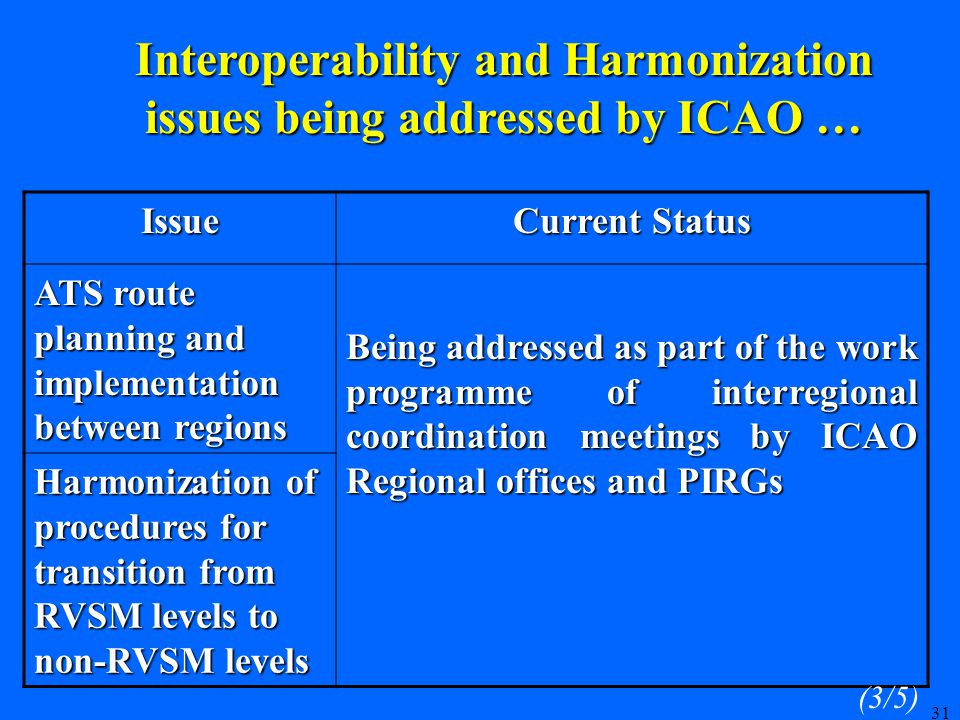 31 Issue Current Status ATS route planning and implementation between regions Being addressed as part of the work programme of interregional coordination meetings by ICAO Regional offices and PIRGs Harmonization of procedures for transition from RVSM levels to non ‑ RVSM levels (3/5) Interoperability and Harmonization issues being addressed by ICAO …