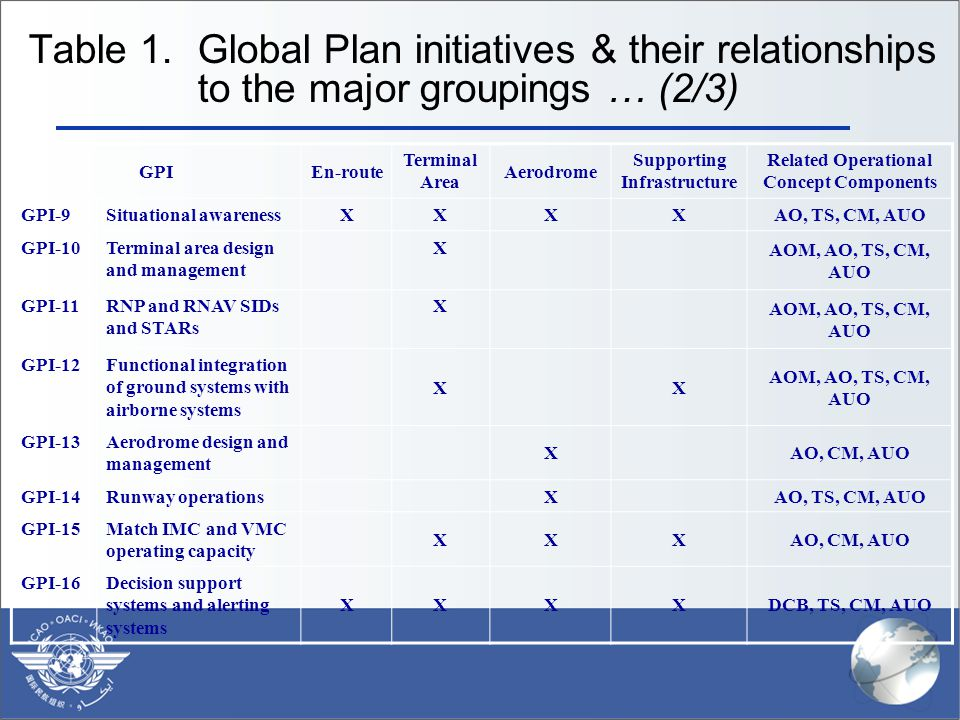 Table 1. Global Plan initiatives & their relationships to the major groupings … (2/3) GPIEn-route Terminal Area Aerodrome Supporting Infrastructure Re