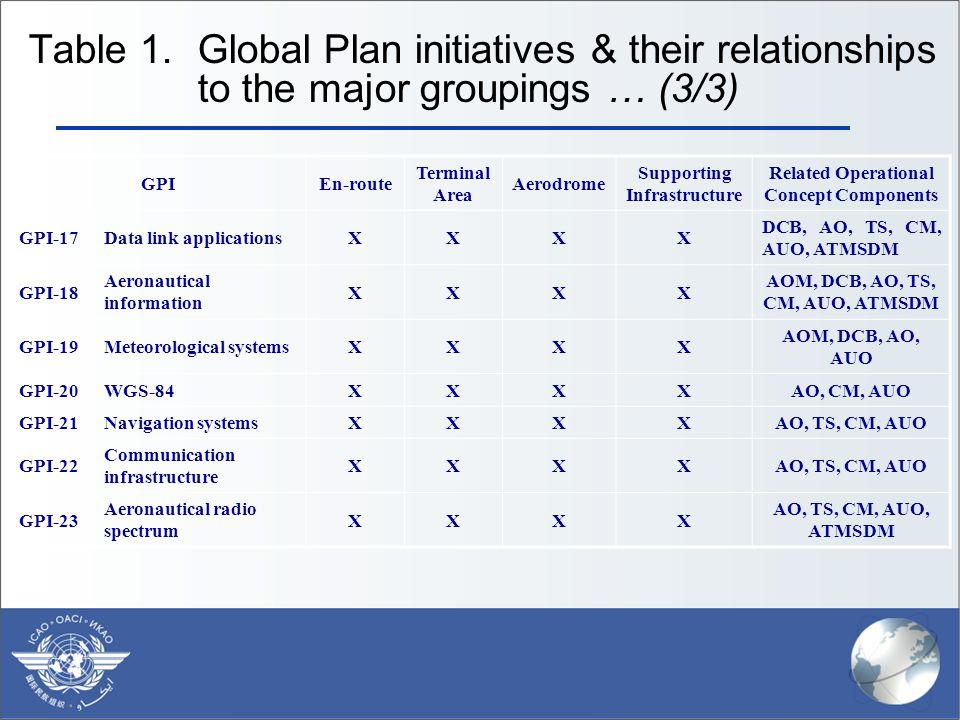 Table 1. Global Plan initiatives & their relationships to the major groupings … (3/3) GPIEn-route Terminal Area Aerodrome Supporting Infrastructure Re