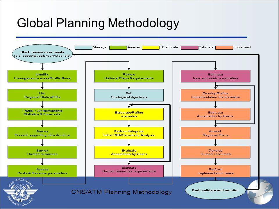 48 Global Planning Methodology