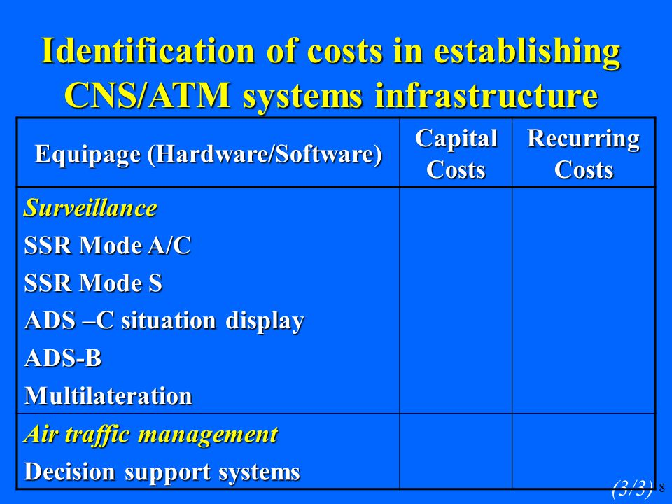 8 (3/3) Equipage (Hardware/Software) Capital Costs Recurring Costs Surveillance SSR Mode A/C SSR Mode S ADS –C situation display ADS-BMultilateration Air traffic management Decision support systems Identification of costs in establishing CNS/ATM systems infrastructure