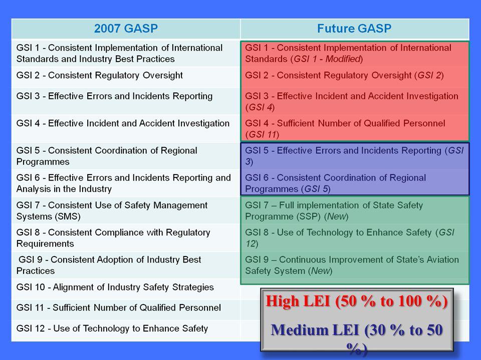 High LEI (50 % to 100 %) Medium LEI (30 % to 50 %) Low LEI (0 % to 30 %)