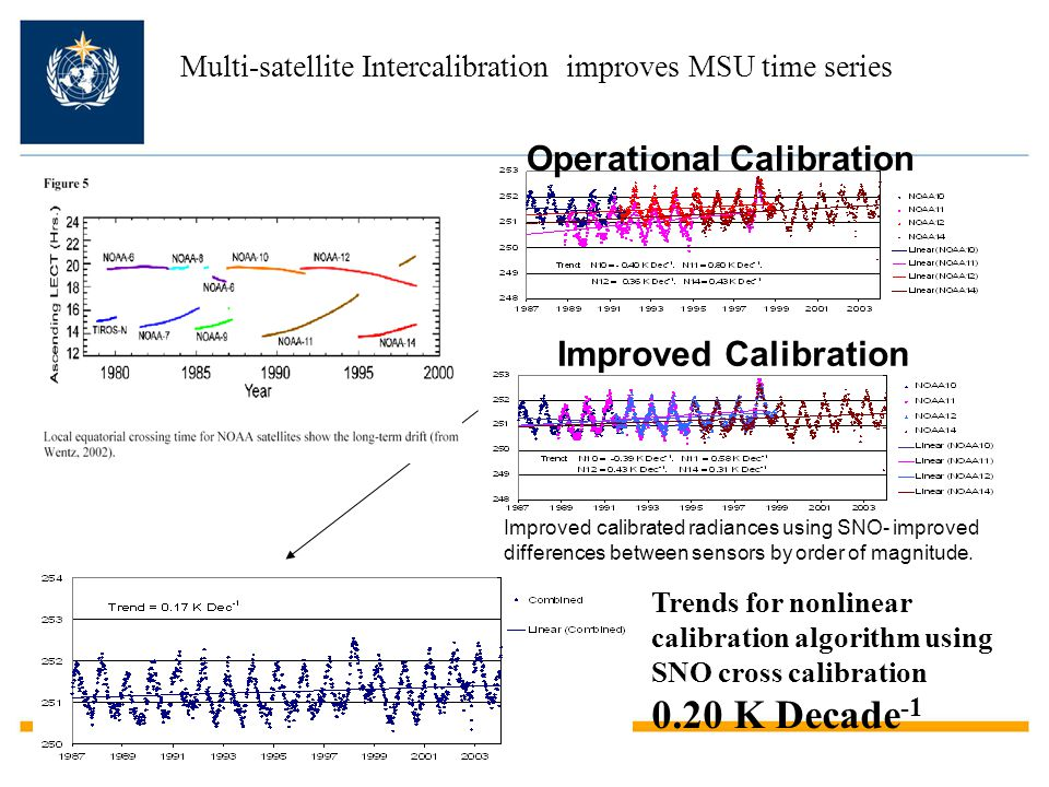 Multi-satellite Intercalibration improves MSU time series Operational Calibration Improved calibrated radiances using SNO- improved differences betwee