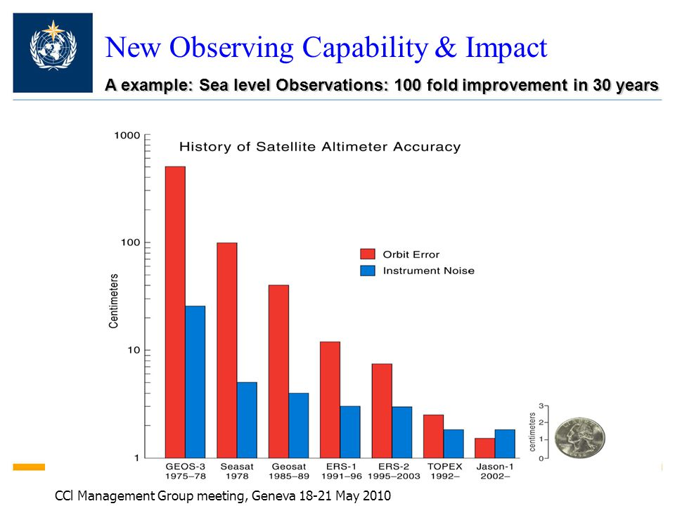 New Observing Capability & Impact A example: Sea level Observations: 100 fold improvement in 30 years CCl Management Group meeting, Geneva 18-21 May 2