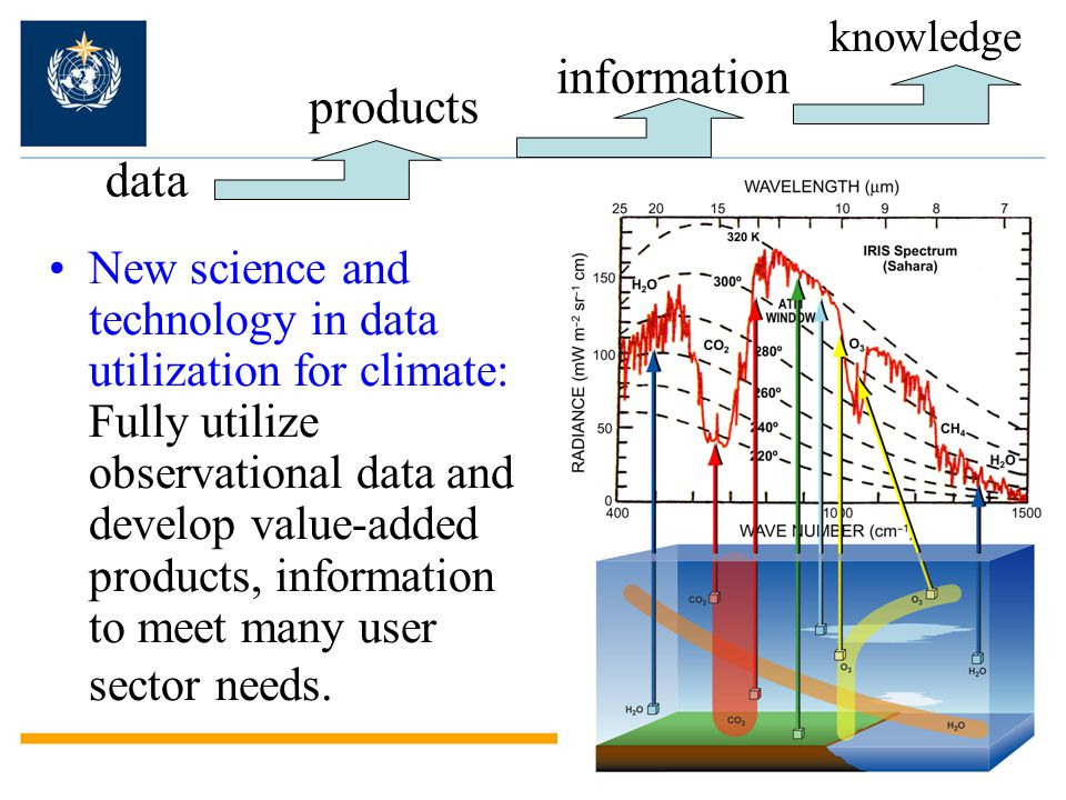 data New science and technology in data utilization for climate: Fully utilize observational data and develop value-added products, information to mee