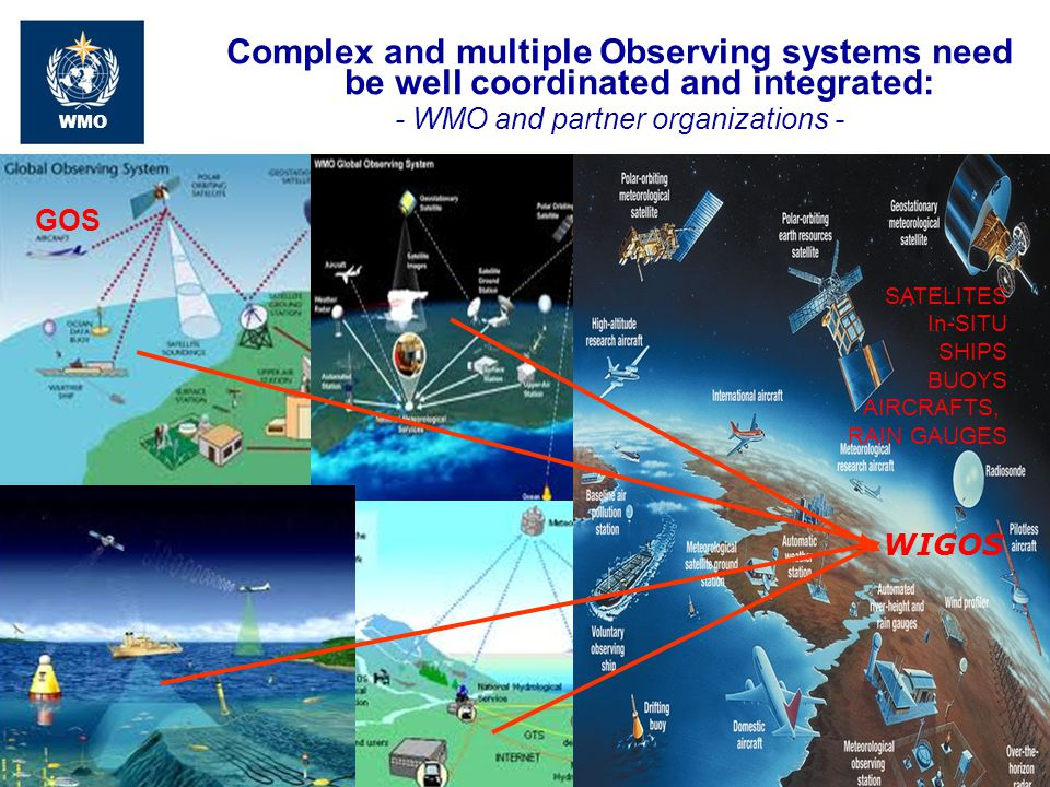 43 WMO Complex and multiple Observing systems need be well coordinated and integrated: - WMO and partner organizations - WIGOS GOS SATELITES In-SITU S