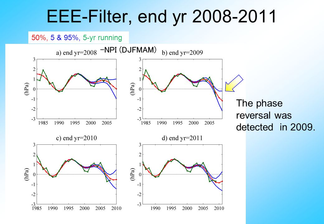 EEE-Filter, end yr 2008-2011 50%, 5 & 95%, 5-yr running The phase reversal was detected in 2009.