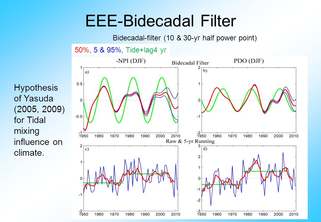 EEE-Bidecadal Filter Hypothesis of Yasuda (2005, 2009) for Tidal mixing influence on climate.