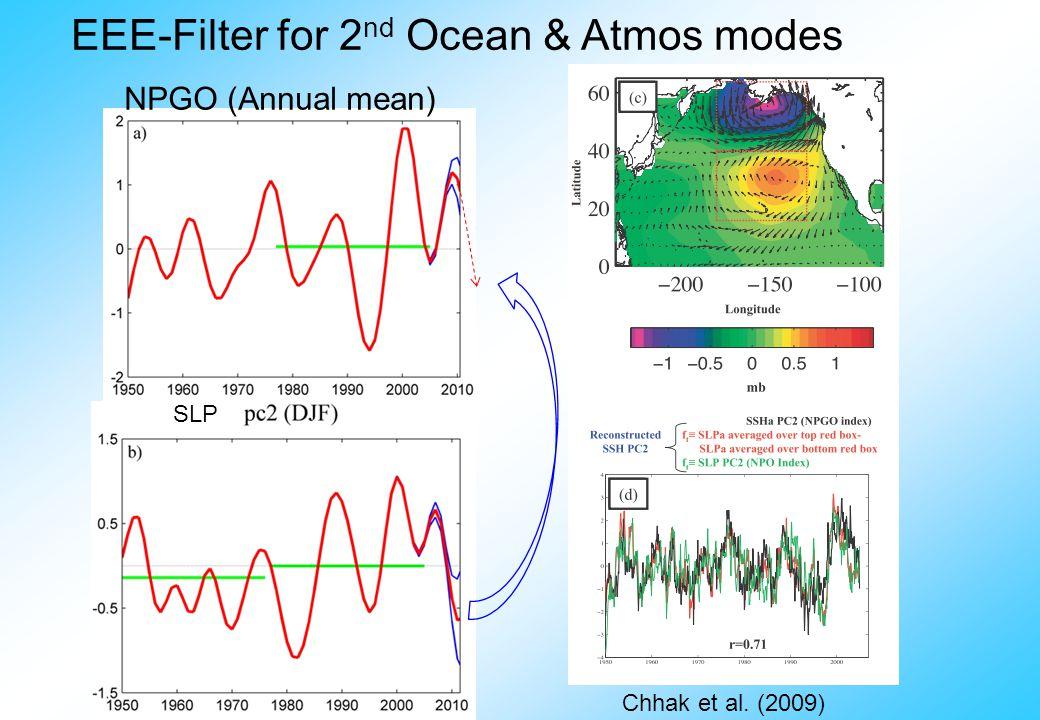 Chhak et al. (2009) NPGO (Annual mean) EEE-Filter for 2 nd Ocean & Atmos modes SLP