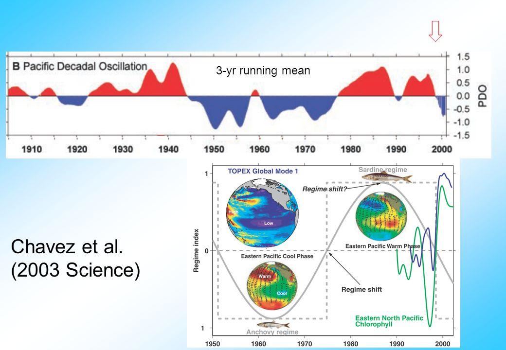 Chavez et al. (2003 Science) 3-yr running mean