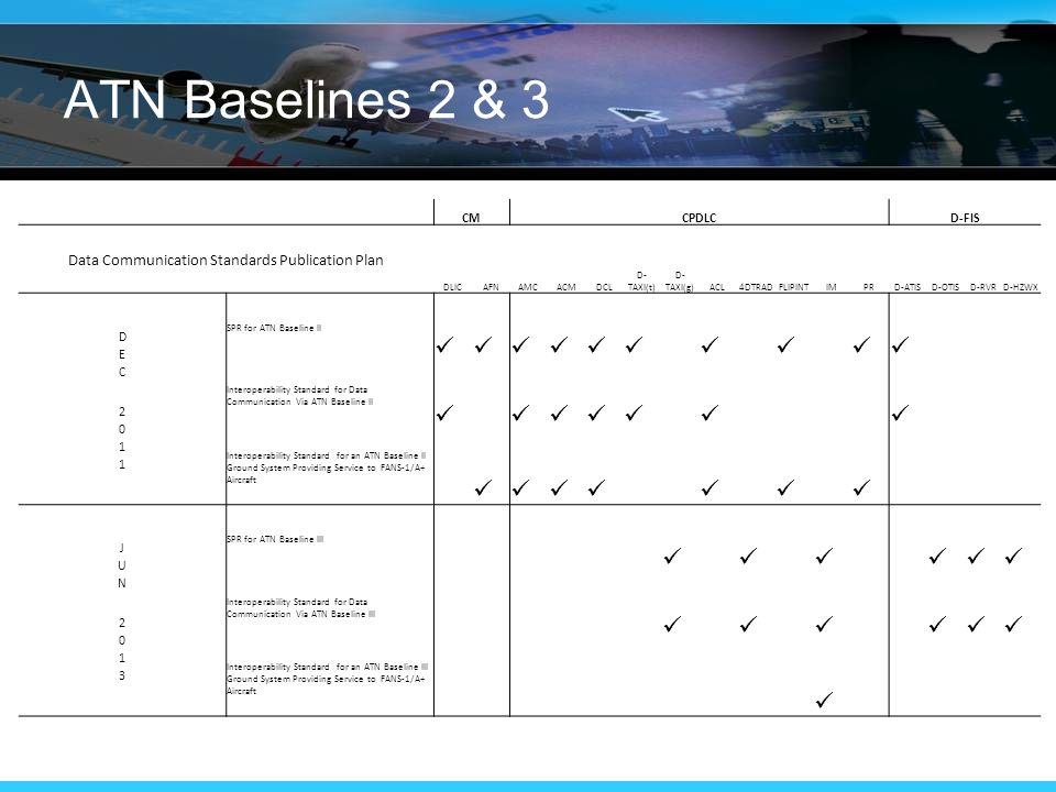 ATN Baselines 2 & 3 CMCPDLCD-FIS Data Communication Standards Publication Plan DLICAFNAMCACMDCL D- TAXI(t) D- TAXI(g)ACL4DTRADFLIPINTIMPRD-ATISD-OTISD-RVRD-HZWX SPR for ATN Baseline II Interoperability Standard for Data Communication Via ATN Baseline II Interoperability Standard for an ATN Baseline II Ground System Providing Service to FANS-1/A+ Aircraft  SPR for ATN Baseline III Interoperability Standard for Data Communication Via ATN Baseline III Interoperability Standard for an ATN Baseline III Ground System Providing Service to FANS-1/A+ Aircraft
