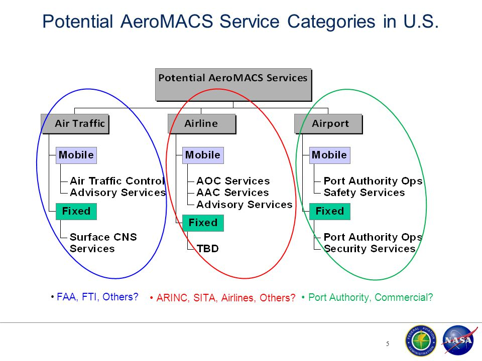 Potential AeroMACS Service Categories in U.S. 5 5 ARINC, SITA, Airlines, Others? Port Authority, Commercial? FAA, FTI, Others?