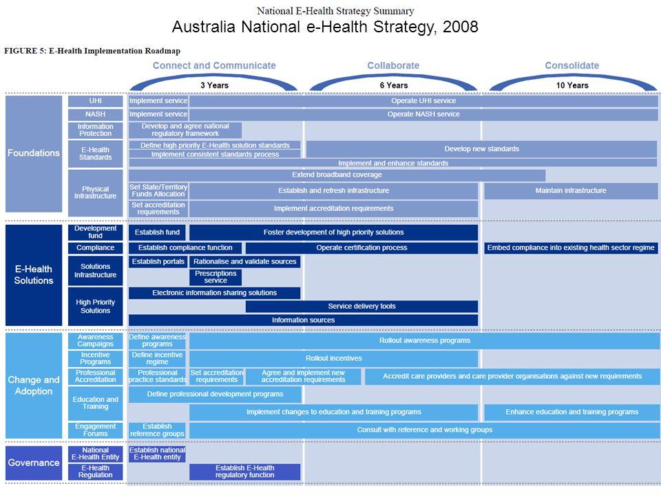 Components of a National e-Health Roadmap Australia National e-Health Strategy, 2008