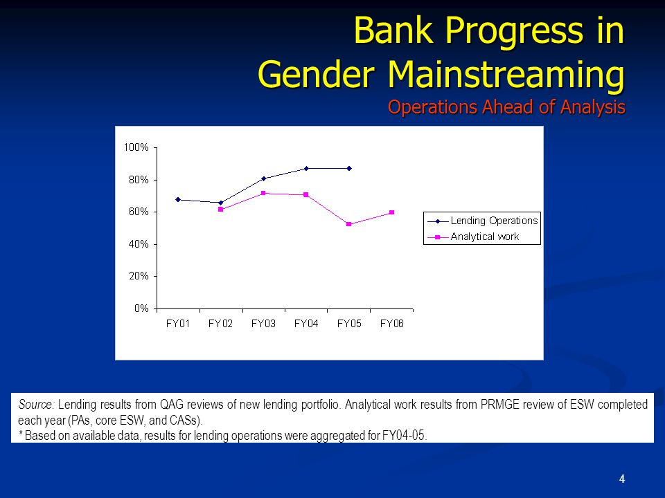 4 Bank Progress in Gender Mainstreaming Operations Ahead of Analysis Source: Lending results from QAG reviews of new lending portfolio.