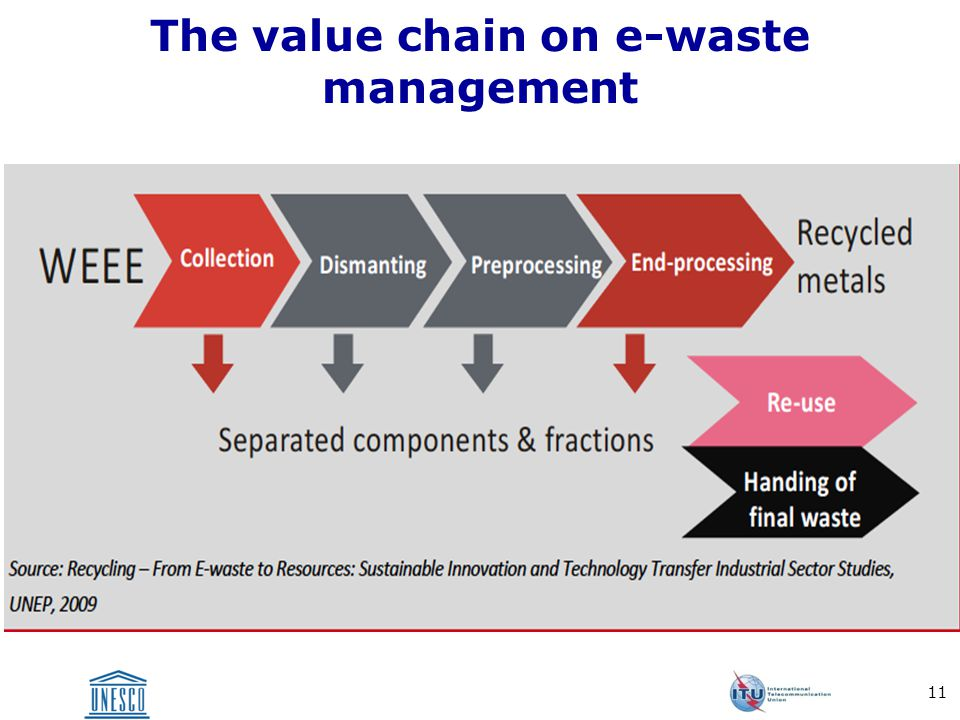 The value chain on e-waste management 11