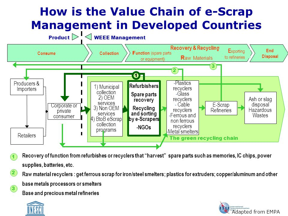 The green recycling chain How is the Value Chain of e-Scrap Management in Developed Countries Corporate or private consumer Producers & Importers Retailers Ash or slag disposal Hazardous Wastes -Plastics recyclers -Glass recyclers - Cable recyclers -Ferrous and non ferrous recyclers -Metal smelters E-Scrap Refineries 3 3 Recovery of function from refurbishes or recyclers that harvest spare parts such as memories, IC chips, power supplies, batteries, etc.