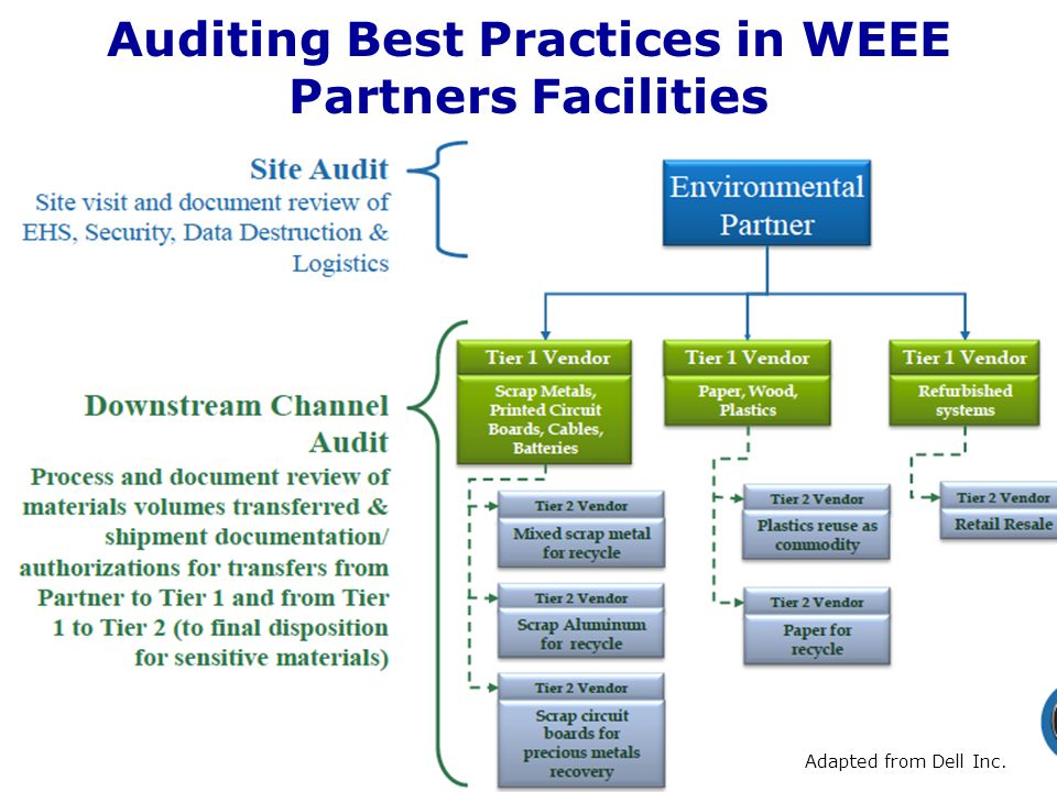 Auditing Best Practices in WEEE Partners Facilities 18Adapted from Dell Inc.