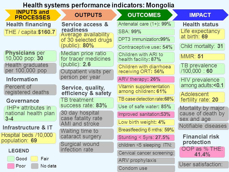 OUTPUTSOUTCOMESIMPACT THE / capita:$160.7 GGHE as a percent of GDP: 3.0 Physicians per 10,000 pop: 30 Hospital beds /10,000 population: 69 Health fina