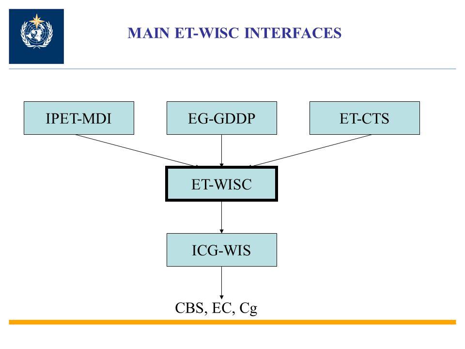 ET-WISC ICG-WIS CBS, EC, Cg IPET-MDIET-GDDP ET-CTS ET-WISC & ET-CTS ET-CTS undertakes activities for ET-WISC and identifies issues for ET-WISC to address