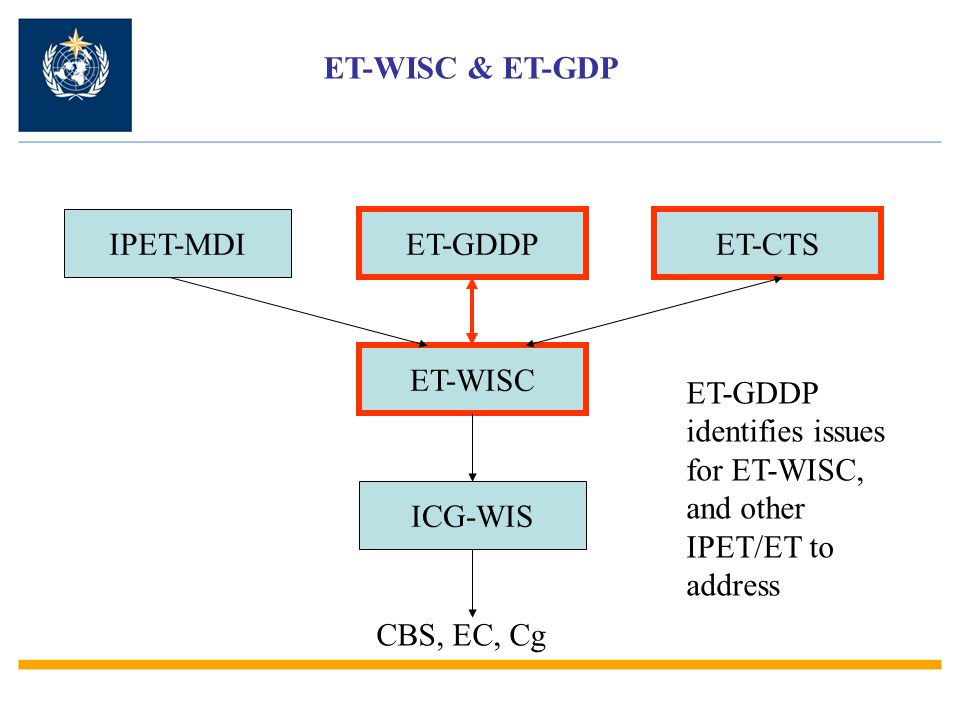 TASKS FROM ET-GDDP WMO Flag to ET-WISC and IPET-MDI that metadata as XML representation may be modified (the content is unchanged) by the repository Flag to ET-WISC and ET-CTS the need for a list of synchronisation protocols Flag to ET-WISC the need for synchronisation time (frequency and duration) Flag to ET-WISC the urgent need for a document explaining the problems of catalogue synchronisation (duplication, deletion, insertion,...