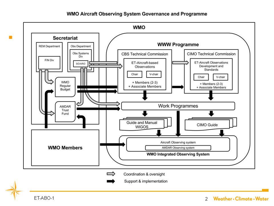WMO History  WMO AMDAR Panel-15  Transfer to WWW GOS  New Governance ET-AIR  ToR, Work Plan, ET-ABO 2 ET-ABO-1