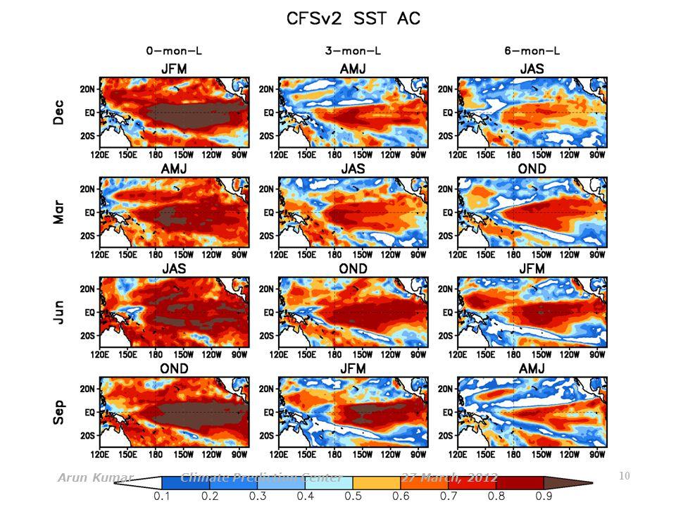 10 Arun Kumar Climate Prediction Center 27 March, 2012