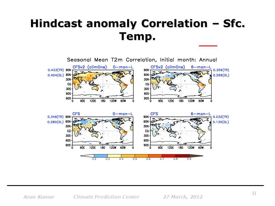 Hindcast anomaly Correlation – Sfc. Temp. Arun Kumar Climate Prediction Center 27 March, 2012 11