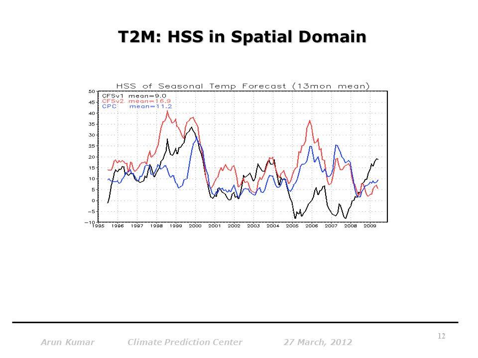 T2M: HSS in Spatial Domain Arun Kumar Climate Prediction Center 27 March, 2012 12
