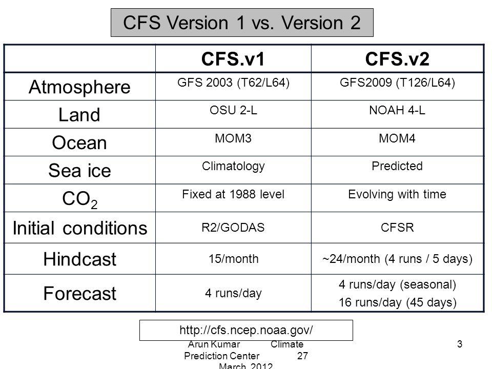 http://cfs.ncep.noaa.gov/ CFS Version 1 vs.